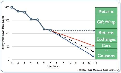 Improving On Traditional Release Burndown Charts – Burndown Chart