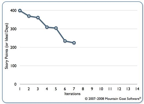A traditional release burndown chart
