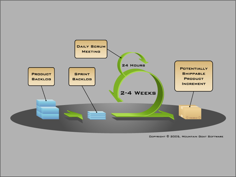 Scrum Process Image