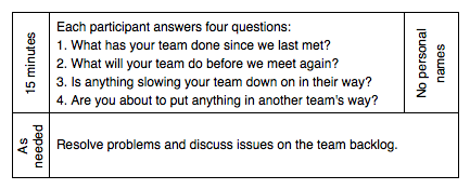 Agenda for the scrum of scrums meeting.
