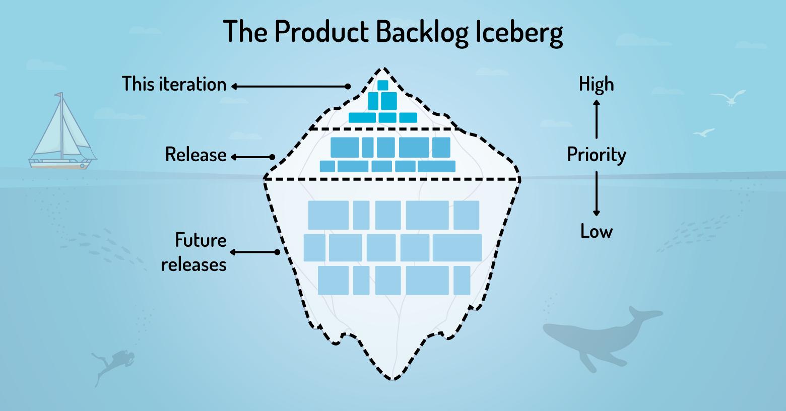 Iceberg principle for a Product Backlog