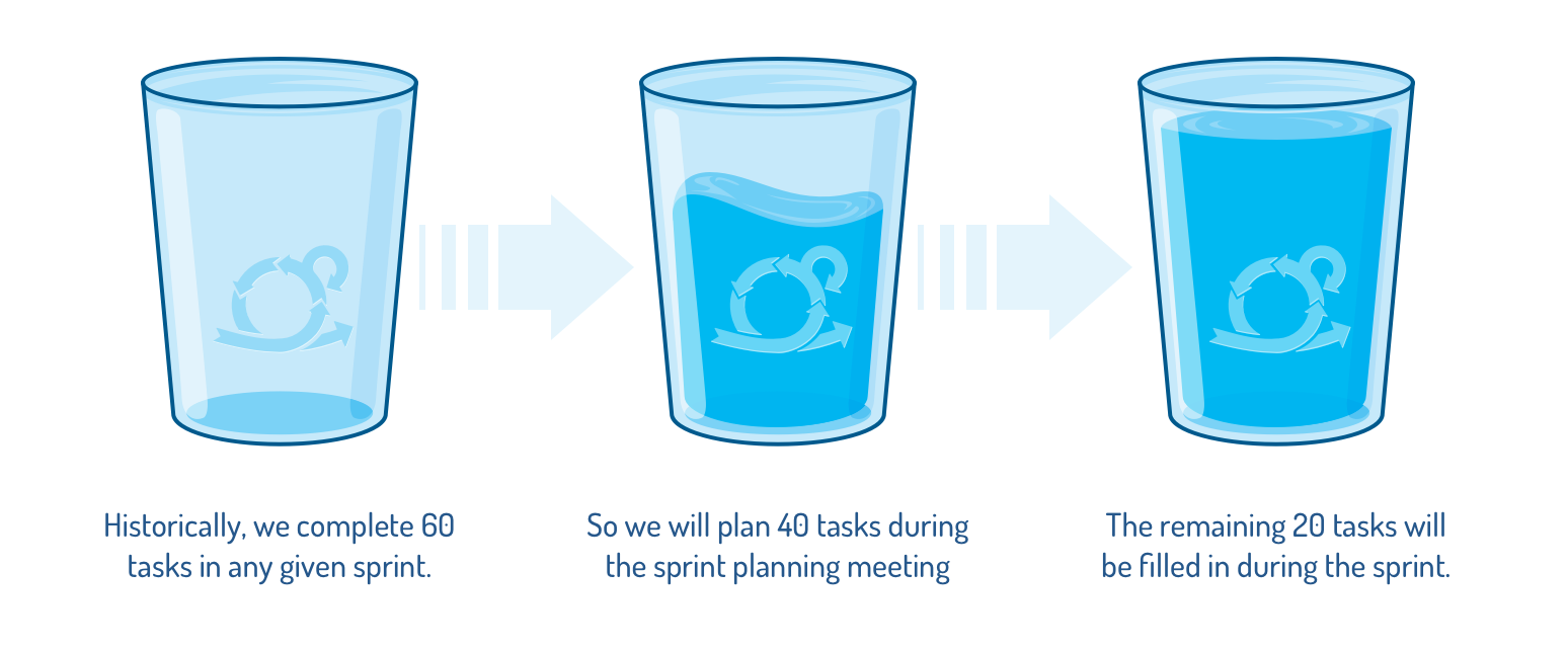 Why Sprint Planning Meetings Won't Deliver Perfect Plans.