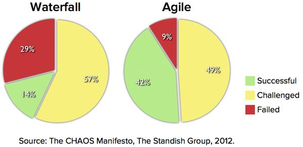 Agile Succeeds Three Times More Often Than Waterfall