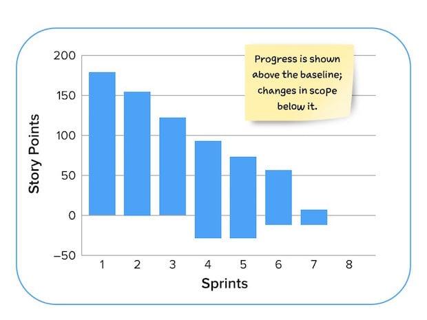 Alternative Release Burndown Chart