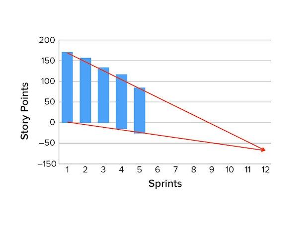 Alternative Release Burndown Chart – Ms Project Burndown Chart