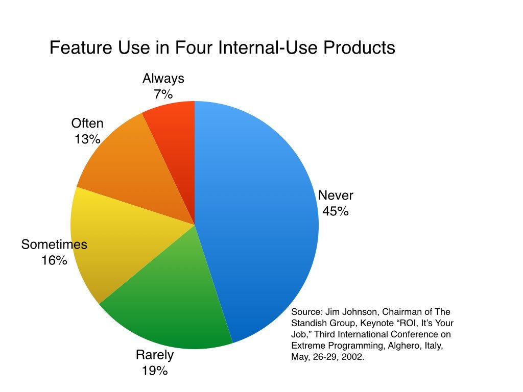 Are 64% of Features Really Rarely or Never Used?
