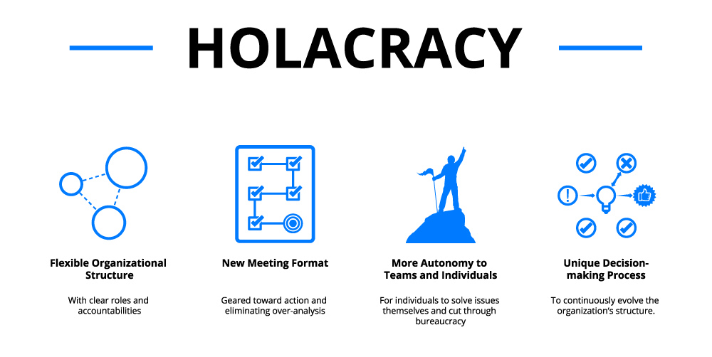 The Word Holacracy Above Blue Icons