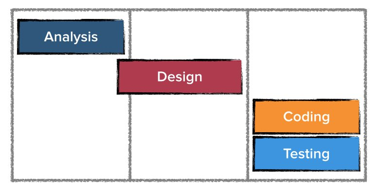 Illustration of Analysis, Design, Coding and Testing