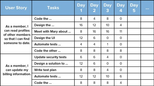 Sprint Backlog And The Scrum Sprint
