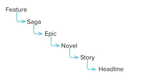 Hierarchy: Feature, Saga, Epic, Novel, Story, Headline