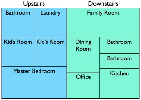 treemap of two floors of a house