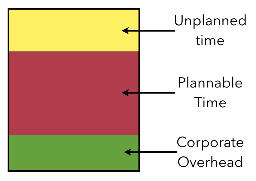 Chart of Unplanned Time, Plannable Time and Corporate Overhead in a Sprint
