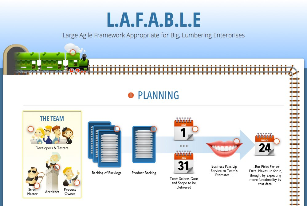 Introducing the LAFABLE Process for Scaling Agile
