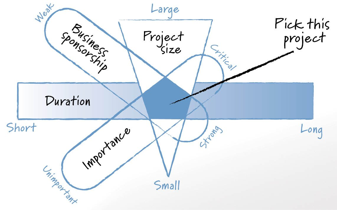 Four attributes of ideal pilot project