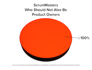 Pie Chart of ScrumMasters Who Shouldn't Be Product Owners