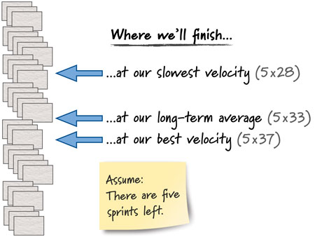 Using velocity to predict how much will be done by a given date.