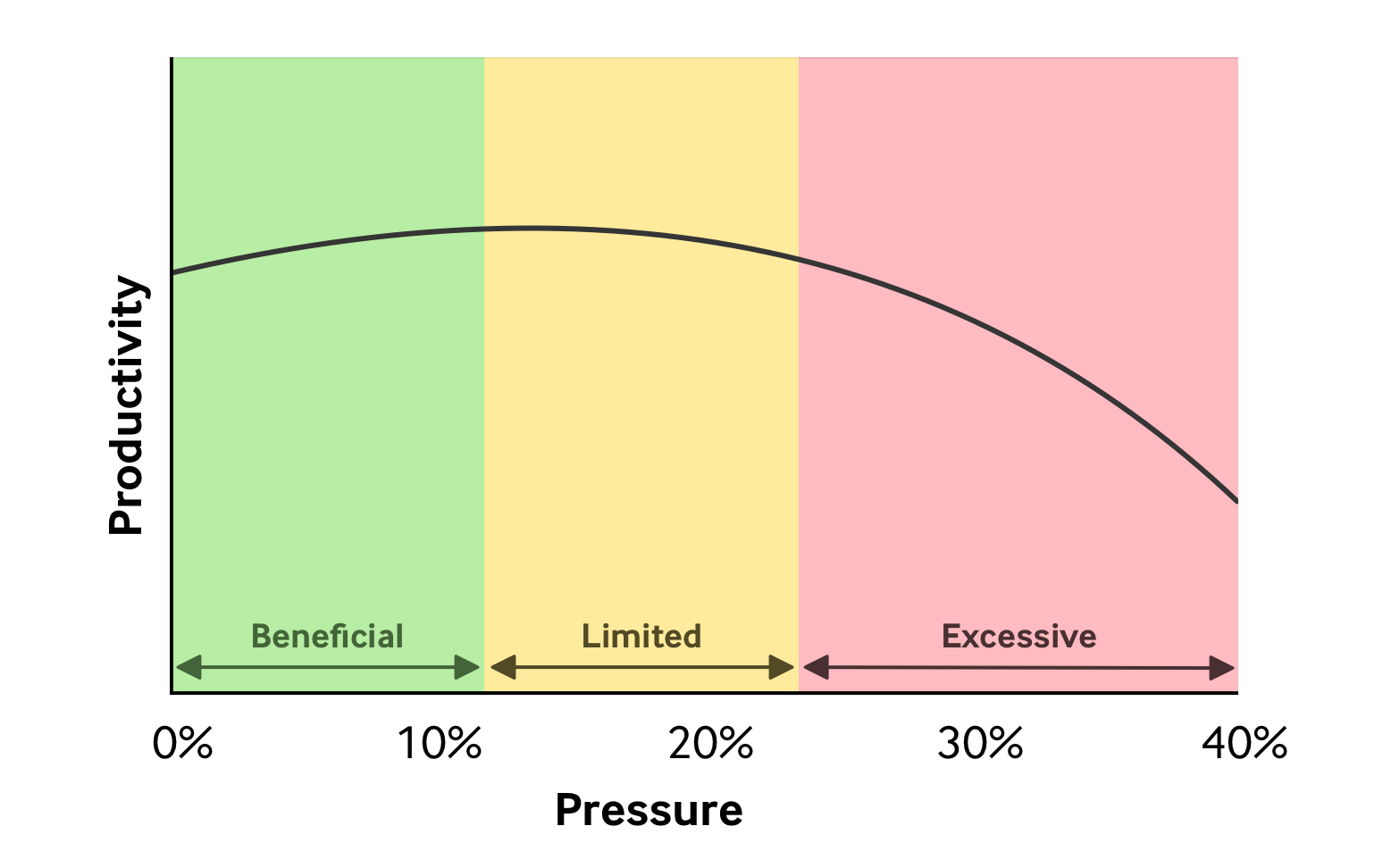 Productivity vs Pressure