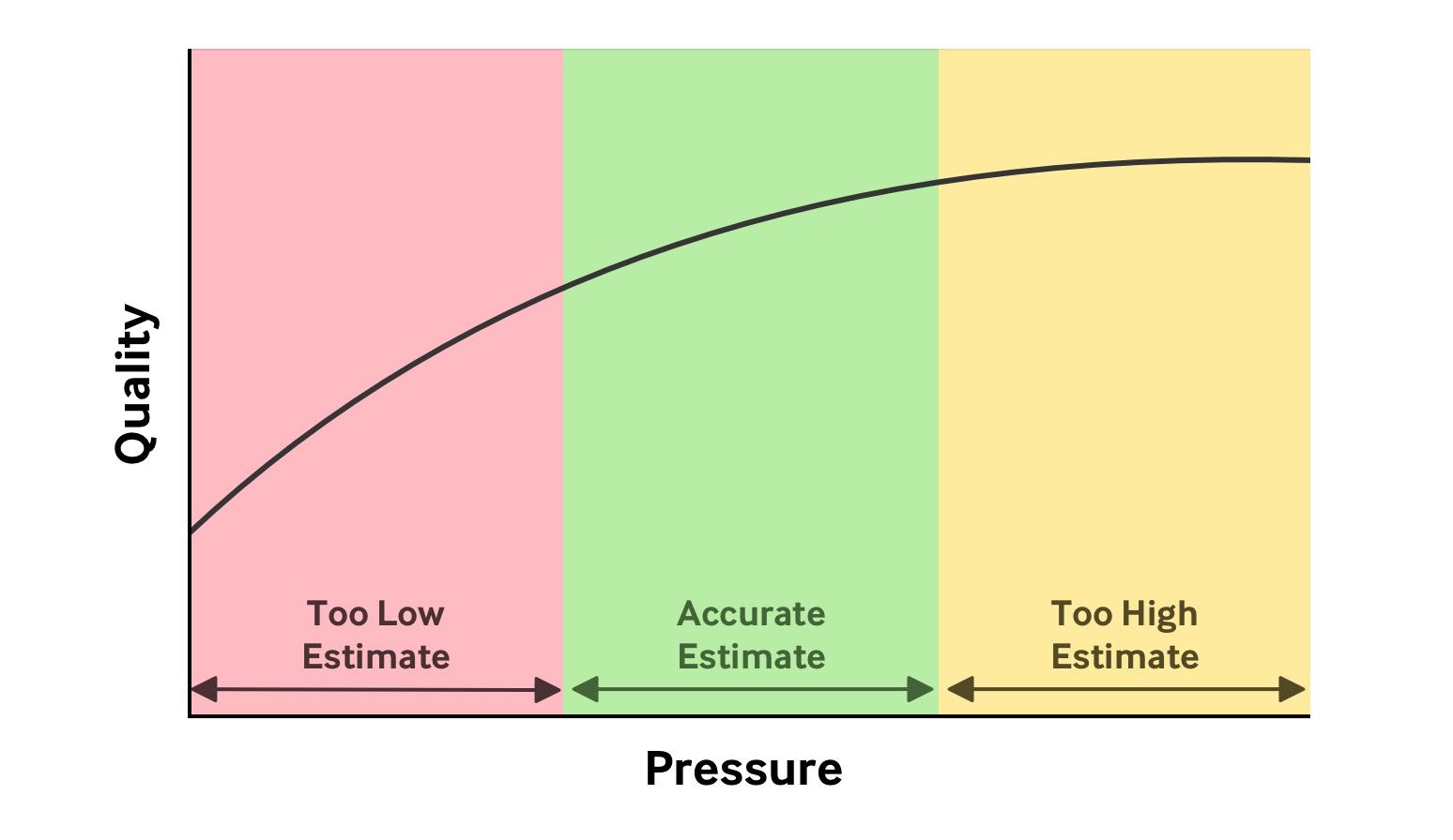 Quality vs Pressure