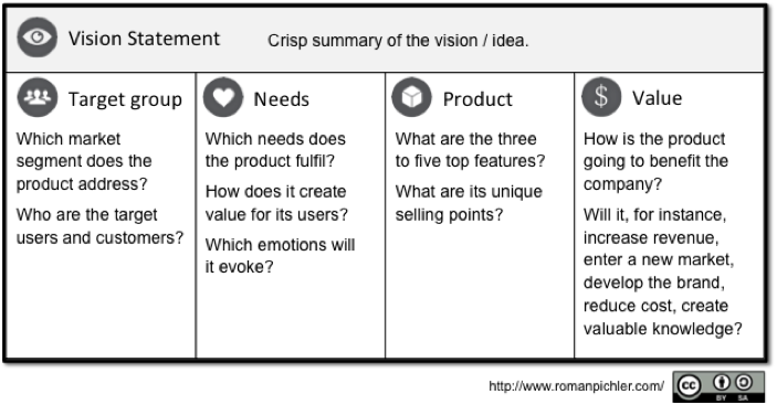 Building a Product Users Want – Sample Vision Statement
