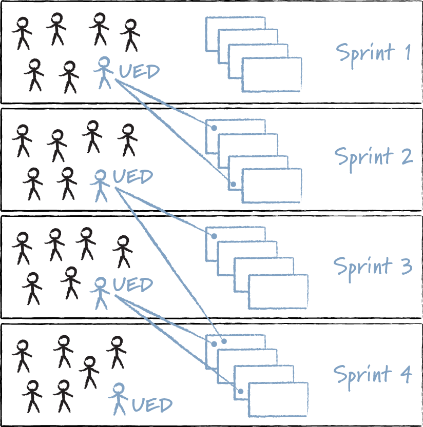 Stick-Figure Illustrations of Four Different Sprints