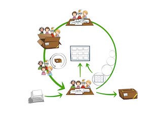 Circular Illustration of Scrum Process
