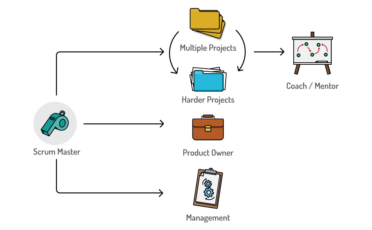the career path of a scrum master dzone agile