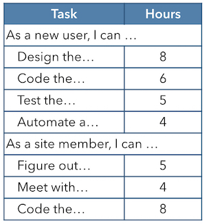 Table of User and Member Tasks and Hours