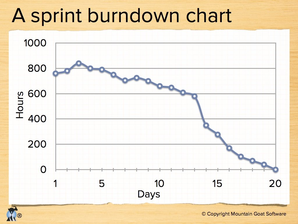 Sprint Burndown Sums All Work Remaining