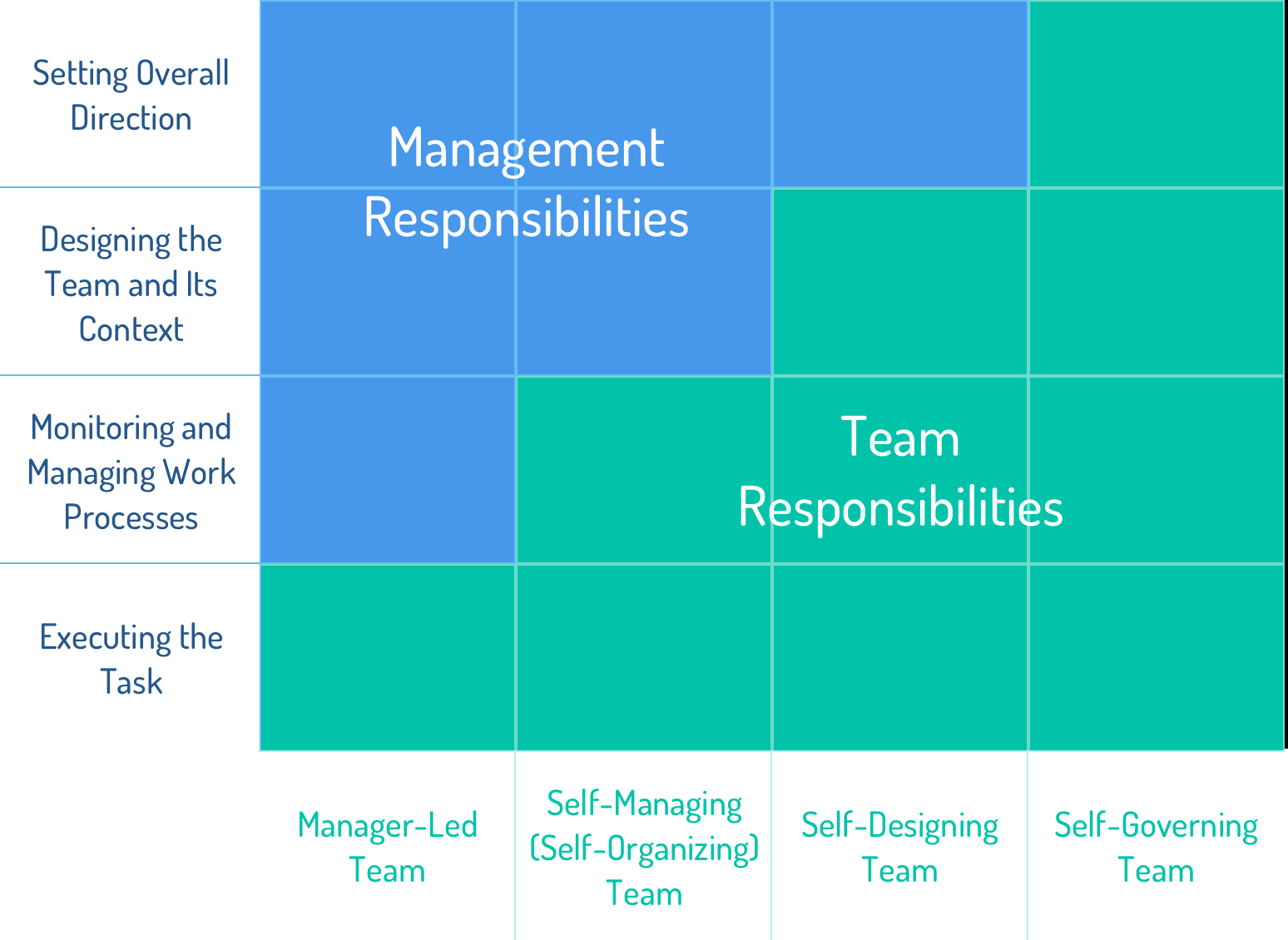 Chart displaying management vs. team responsibilities