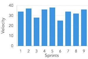 Chart of Relationship Between Sprints and Velocity