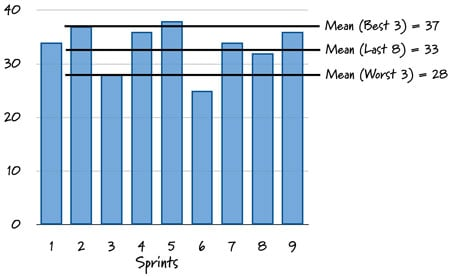 Velocity as graphed over the last nine sprints.