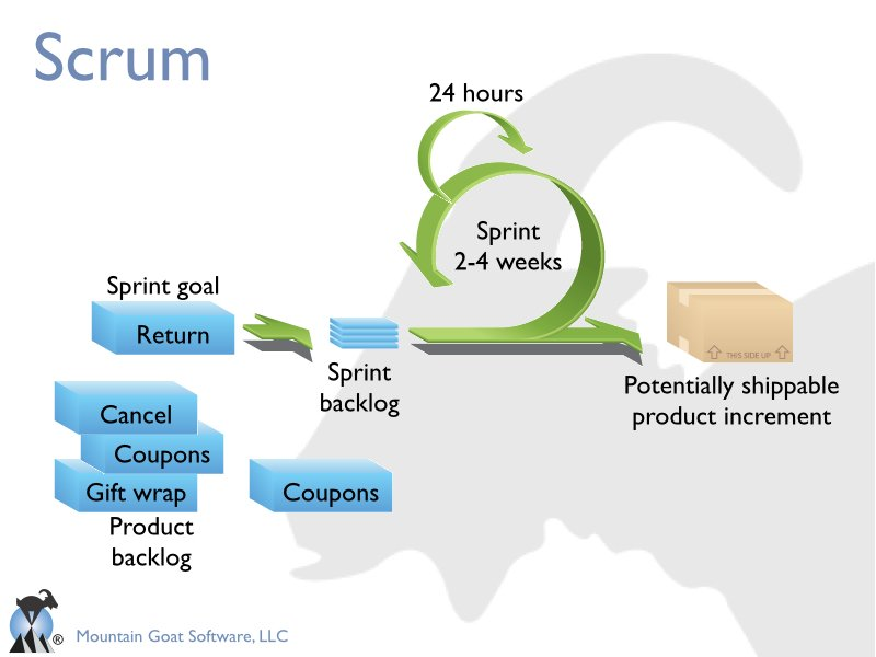 Introduction to Scrum PPT