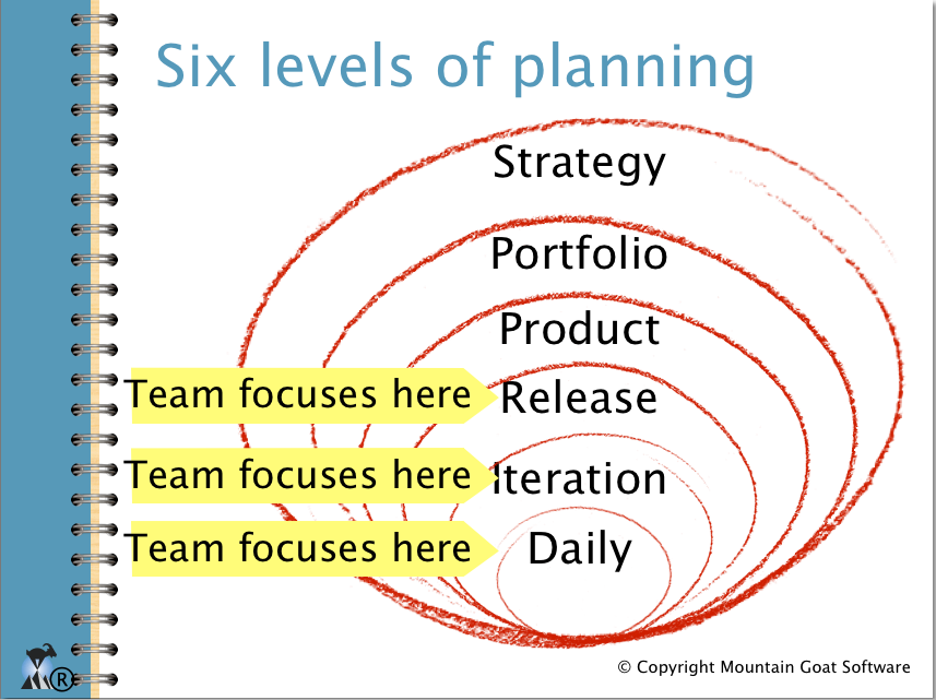 Agile Planning and Project Management