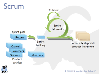 Scrum Overview, from product backlog to the sprint deliverable