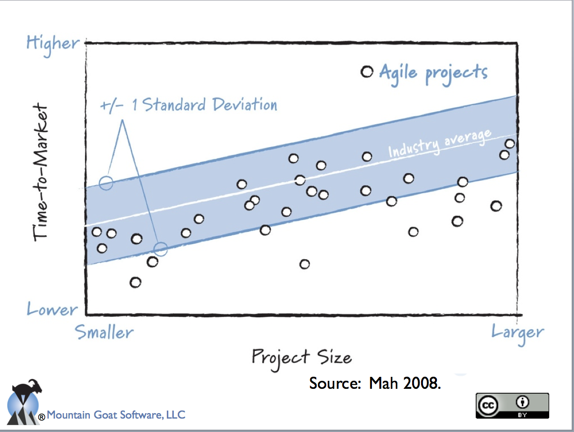 Reported Benefits of Agile